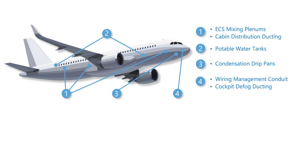 Thermoplastic interior components for aircraft